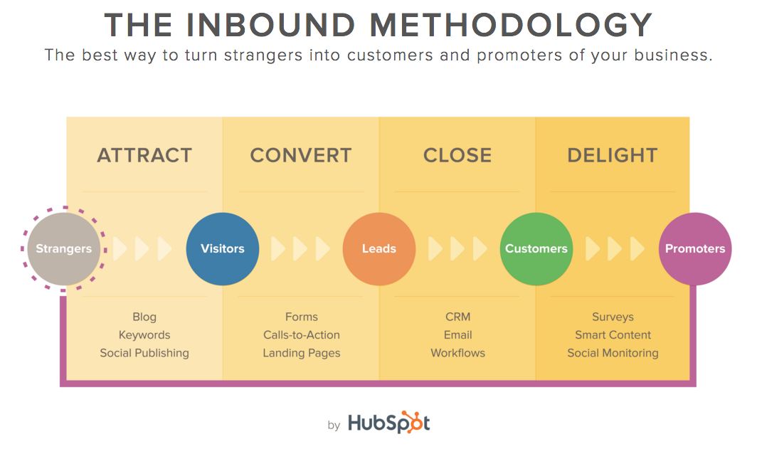 inbound methodology process